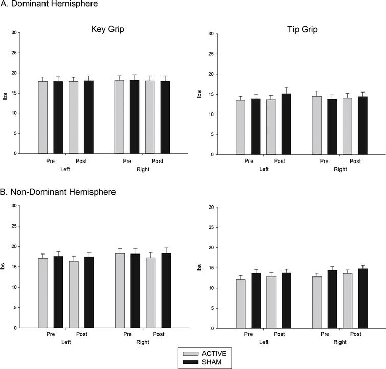 Effects of (A) dominant and (B) non dominant hemisphere stimulation on grip strength. Force (pounds per centimetre of pressure, lbs) exerted using key grip and tip pinch grip, pre and post stimulation.