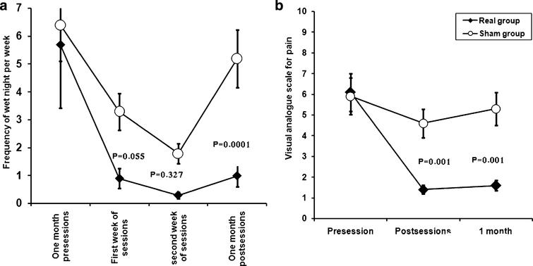 Shows changes in the frequency of wet night/week (a), and the changes of the visual analogue scale (b) in patients with monosymptomatic nocturnal enuresis at different points of assessment. The frequency of wet night/week was assessed one month prior to sacral stimulation (first point), first week of stimulation (second point), second week of stimulation (third point and one month after the end of stimulation (fourth point). On VAS scale 3 points of assessment one month before, after the end of stimulation and one month after. Data expressed as mean ± Standard Errors (SE). The significances between groups appeared at different points of assessment in comparison to base line assessment. These were seen mainly in the frequency of wet night/week one month after the end of stimulation and for VAS appeared after the end of stimulation and one month later.