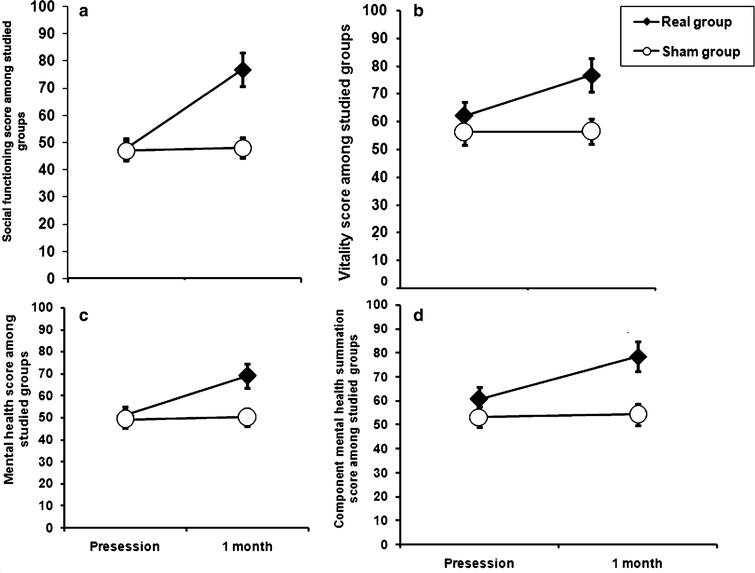 Shows changes in the score of Quality of lie (SF-36v2 Health survey) in patients with monosymptomatic nocturnal enuresis in the two studied groups before and one month after the end of stimulation. There were significant improvement in the score of Mental health domains including Social Functioning (SF), Vitality (VT), Mental Health (MH) and Component Mental Health Summation (CMHS) in real group versus sham group. However there was no significant difference between groups in different component of Physical health. Data expressed as mean ± Standard Errors (SE).