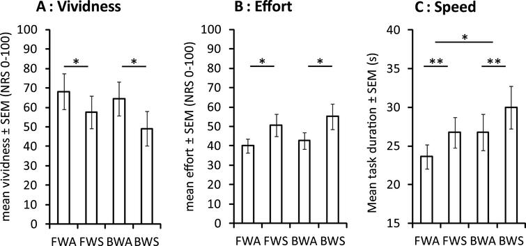 Mean motor imagery vividness (A), effort (B) and speed (C) during interactive virtual walking. BWA: backward walking with avatar, BWS: backward walking with static image, FWA: forward walking with avatar, FWS: forward walking with static image, *p <  0.05, **p <  0.01.