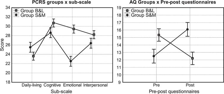 """Awareness questionnaires. Graphical representation of the most important Table 2 significant results. The vertical bars represent +/–standard error. On the left: significant interaction effect of """"Groups"""" and """"sub-scale"""" in PCRS. The most relevant difference between B&L Group and S&M Group is for """"emotional"""" subscale. On the right: significant interaction effect of Groups and pre-post questionnaires in AQ. In the pre-condition the score is higher for B&L Group; in post-condition is vice-versa."""