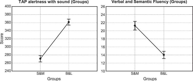"""Neuropsychological data. Graphical representation of the most important Table 3 significant results. The vertical bars represent +/–standard error. On the left: significant main effect of """"Groups"""" in TAP alertness with sound. The score is higher for B&L Group. On the right: significant main effect of """"Groups"""" in Verbal and Semantic Fluency. The score is higher for S&M Group."""