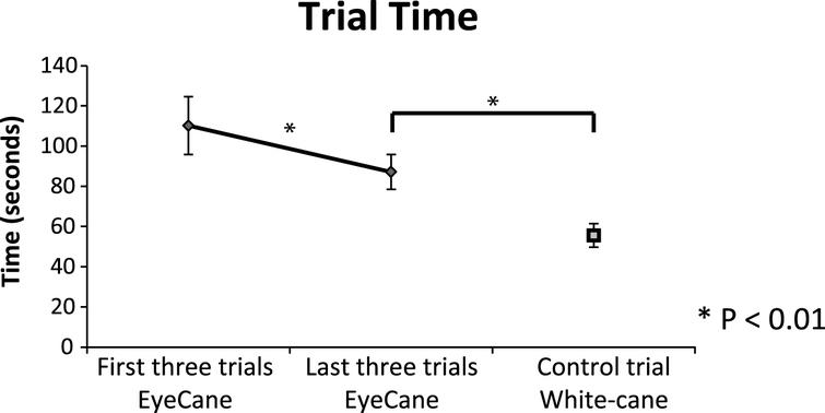 Trail time – the time it took to walk down the corridor while bypassing the obstacles using the EyeCane (first and last three trials) vs. the white-cane control (error bars represent the standard errors).