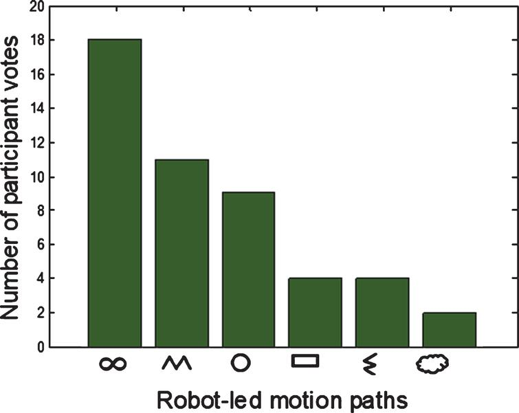 Participants' ratings of the robot-led movements. The robot-generated movements on the x axis, ordered according to the participants' preferences.