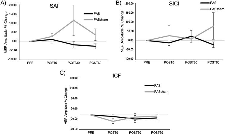 Group normalized MEP amplitude (mean±SE) during the PAS and PASSHAM conditions for A) SAI, B) SICI, and C) ICF TMS tests. No significant interaction or main effects of condition or time were observed. (SAI: short afferent inhibition, SICI: short interval intracortical inhibition, ICF: intracortical facilitation).