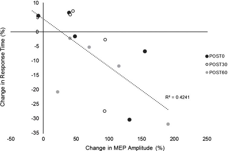 Relationship between change in MEP amplitude (1mV) (mean±SE) versus change in SRTT RT. Exploratory analyses showed a negative relationship between change in MEP amplitude change in RT across POST testing time points suggesting greater PAS-induced increases in cortical excitability were associated with larger improvements in motor skill performance (lower RTs).