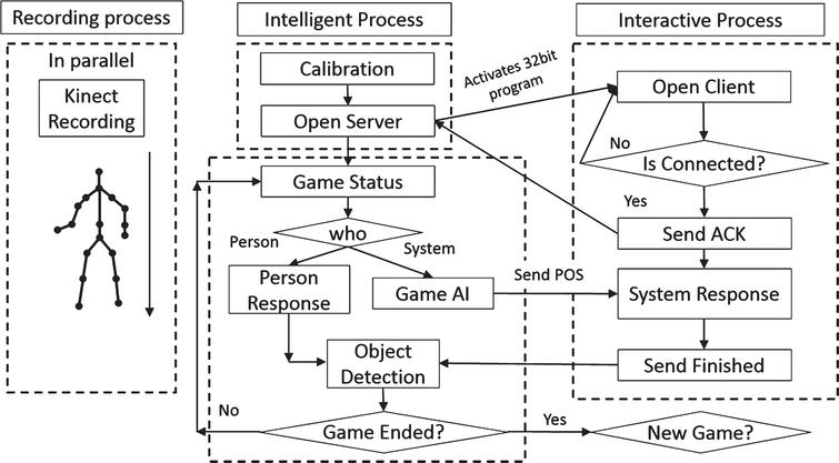 System-design flow chart.