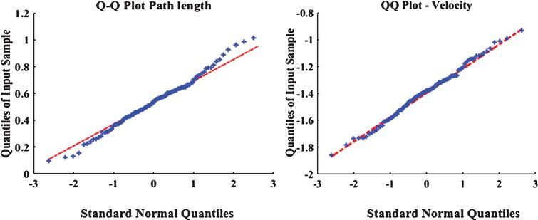 Normality testing. Shown here is a QQ-Plot for normality testing of the path length (left) and speed (right) metrics.