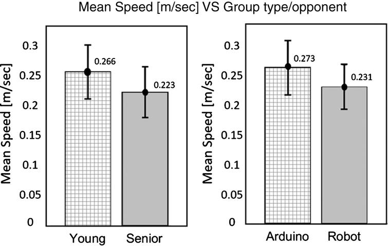 Average hand speed. Shown here per age group (left) and per system (right). Error bars denote standard error. An asterisk denotes a significant difference between the two groups or systems (p = 0.001).