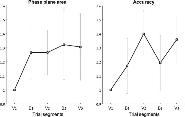 Performance across the five trial segments. For clarity, all segment values are normalized by the first segment of each trial (V1). Left: Normalized phase-plane area values; Right: normalized accuracy scores. Error bars represent standard error.
