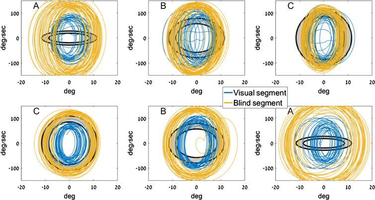 Sample traces from two participants. Each row shows three consecutive trials by a single participant. The letter at the top left denotes the target ellipse size. The target zone on the phase plane is marked in gray, bounded by two concentric black ellipses. Shown in blue are traces from the V1(visual) segment, and in mustard are traces from B2 (no visual feedback). Movements in B2 are consistently larger and faster than movements in V1.