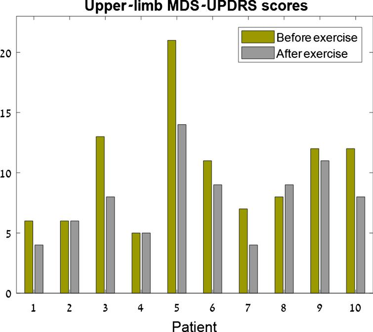 Upper-limb MDS-UPDRS scores. For each patient, the left bar (green) represents the clinical score before the exercise and the right bar (gray) represents the clinical score after the exercise. Seven patients had improved (lower) scores following the exercise, two maintained the same score, and one patient had a 1-point worsening of the score.
