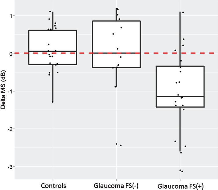 Perimetric response to cold provocation. MS=mean sensitivity; delta MS=MS after cold provocation –MS baseline. Results are represented as box-plots in controls, glaucoma patients without Flammer syndrome FS(–), and glaucoma patients with Flammer syndrome FS(+). Each boxplot represents the median and the first and third quartile. A positive delta indicates an improvement; a negative delta, a deterioration.