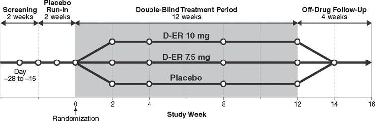 Study design. DB, double blind; D-ER, dalfampridine extended release.