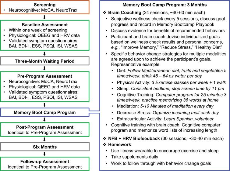 Summary of the Study and the Memory Boot Camp Program. A summary of each phase of the study is displayed on the left. The right panel is a summarized description of the intervention phase of this trial: The Memory Boot Camp program. MoCA: Montreal Cognitive Assessment; BAI: Beck Anxiety Inventory; BDI-ii: Beck Depression Inventory-II; ESS: Epworth Sleepiness Scale; ISI: Insomnia Severity Index; PSQI: Pittsburgh Sleep Quality Index; WSAS: Work and Social Adjustment Scale.