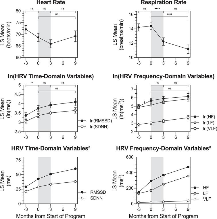 Change in HRV Physiological Measures across Timepoints. LS mean values for HRV parameters and breathing rate at each timepoint: -3 months (baseline assessment), 0 months (pre-treatment assessment), 3 months (post-treatment assessment) and 9 months (follow-up assessment). Pairwise LS mean change values between timepoints are summarized in the top of each graph (values from Table 3). Respiration rate decreased during the active treatment period (gray shading). Ln(SDNN), ln(RMSSD), and ln(HF) LS mean values increased over the control waiting period. Although not specifically labeled, there was no change over the waiting period for ln(VLF) or ln(LF). Error bars represent the standard error. VLF: power in the very low frequency domain; LF: power in the low frequency domain; HF: power in the high frequency domain. SDNN: standard deviation normal to normal beat intervals; RMSSD: root mean square of successive normal to normal beat interval differences. aThese LS mean values have been back-transformed from the natural log values displayed in the top graph. Error bars are not included because they are not appropriate for back-transformed data. Significance markers are not included on back-transformed data graphs because they appear on the ln-transformed graphs. ns: p>0.0125, change not significant at the Bonferroni-corrected significance level. * p≤0.0125. **** p≤0.0001.
