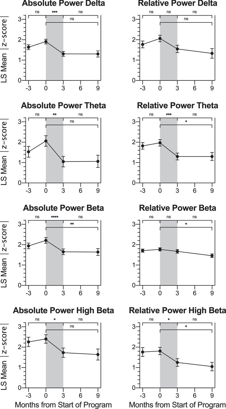 Change in QEEG Metrics across Timepoints. For participants with SOIs at trained sites, LS mean |z-score| values at each timepoint: -3 months (baseline assessment), 0 months (pre-treatment assessment), 3 months (post-treatment assessment) and 9 months (follow-up assessment) are shown for the QEEG parameters absolute power and relative power percent for the frequency bands delta, theta, beta, and high beta. Pairwise LS mean change values between timepoints are summarized in the top of each graph (values from Table 4). There was no change in |z-score| over the control or follow-up period for any parameter. For absolute power of delta, absolute power of theta, relative power of theta, absolute power of beta, absolute power of high beta, and relative power of high beta, there was a significant decrease (improvement) in |z-score| over the treatment period (gray shading). Error bars represent the standard error. ns: p>0.0125, change not significant at the Bonferroni-corrected significance level. * p≤0.0125. ** p≤0.008. *** p≤0.001. **** p≤0.0001.