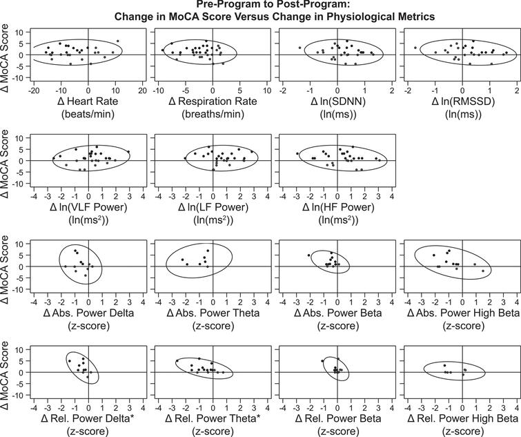 Correlation between Changes in MoCA Score and Physiological Metrics over the Treatment Period. Data points for participants' change from pre-treatment to post-treatment (post minus pre) on MoCA score (Y-axis) versus each physiological metric (X-axis) are graphed. Reference lines are drawn at X=0 and Y=0, which divide the graph into quadrants. Points that demonstrate improvement in both graphed measures (where possible) are shown in black, while those that demonstrate no change or decline are shown in gray. For 12 of the 15 graphs, points in a single quadrant are black and points in the other three quadrants are gray, because an improvement was defined for both the X-axis and Y-axis measures. For change in MoCA score, an improvement was an increase in score. For change in heart rate, respiration rate, and all eight QEEG metrics, an improvement was a decrease. For the HRV metrics ln(SDNN) and ln(RMSSD), an improvement was an increase. For the three graphs representing change in ln(VLF power), ln(LF power), and ln(HF power), two quadrants (top left and top right) contain black points and two quadrants (bottom left and bottom right) contain gray dots because an improvement in the X-axis measure was not specifically defined during normal breathing conditions. 90% prediction ellipses are also graphed to aid in relationship visualization. The two graphs representing change in relative power of delta and relative power of theta (the bottom left panels) are indicated with an * symbol because there was a significant linear correlation found between change in MoCA score over the treatment period and change in the physiological metric (values from Table 5). In both cases, the association between these variables was a negative linear correlation. This indicates that the increase (improvement) in participants' MoCA scores over the treatment period was associated with a decrease (improvement; closer to z=0) in these QEEG |z-scores|.