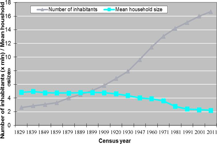 Number of inhabitants and mean household size in the Netherlands, 1829–2011. Source: Statistics Netherlands.