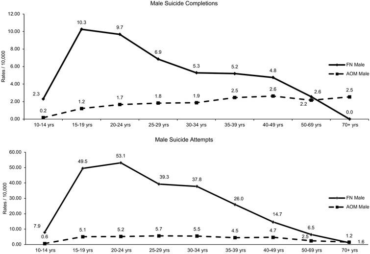 Age-specific rate for males, suicide completions and suicide attempts per 10,000 residents age 10+ comparing First Nations (FN) and All Other Manitobans (AOM) for the period 1997–2006 in the Province of Manitoba (vital statistics data, physician data, hospital data).