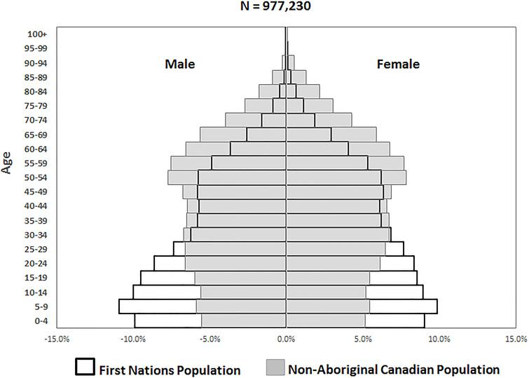 Population Pyramid of the First Nations and non-Aboriginal Populations, Census 2016. This graph illustrates a population pyramid that compares the proportions, by sex and five-year age increments, of the First Nations and the non-Aboriginal Canadian populations in 2016. Source: Statistics Canada, Census of Population, 2016. First Nations Information Governance Centre tabulations, 2018.