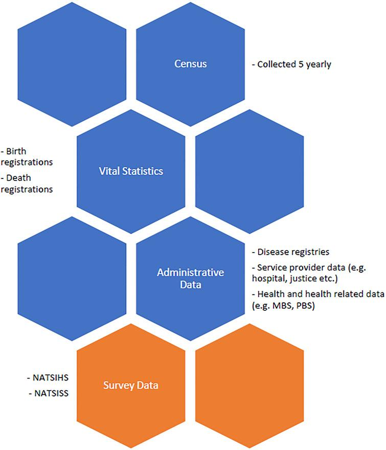 Visual conceptualisation of primary national Australian official data collections MBS = Medicare Benefit Scheme; PBS = Pharmaceutical Benefits Scheme; NATSIHS = National Aboriginal and Torres Strait Islander Health Survey; NATSISS = National Aboriginal and Torres Strait Islander Health Survey.