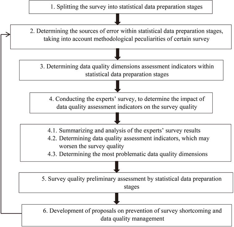 Survey quality assessment methodology. Source: prepared by author.