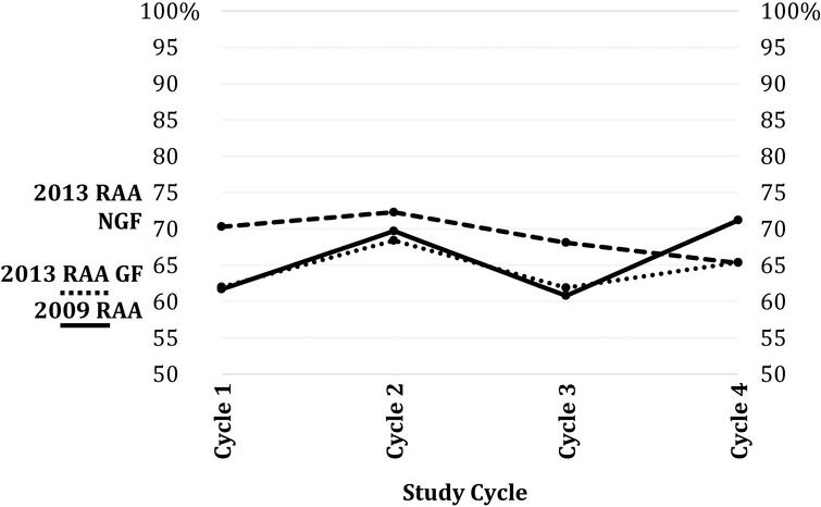 Operability rates by RAA status over time.