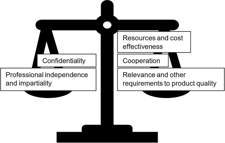 Balancing independence and other principles for European statistics.