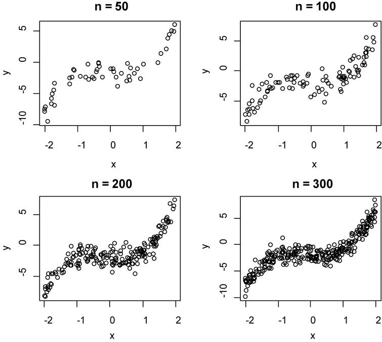The scatter plot of dependent and independent variables on model 1.