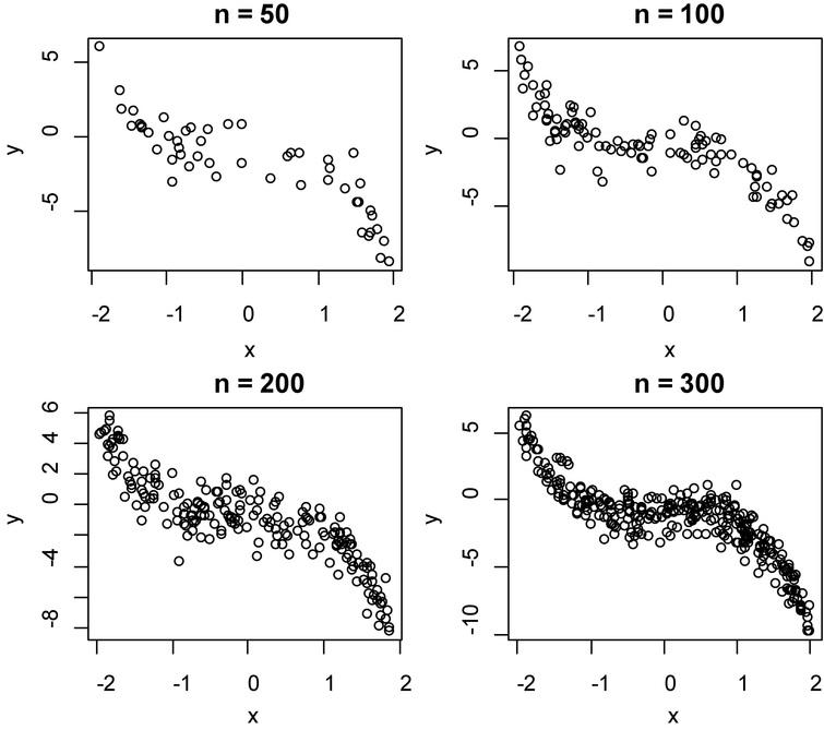 The scatter plot of dependent and independent variables on model 2.