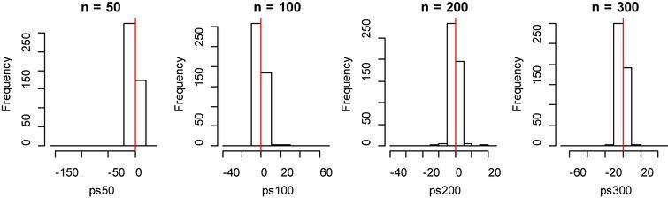 Histogram of bias for fitting data of penalized spline method with model 1.