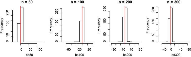 Histogram of bias for fitting data of B-spline method with model 1.