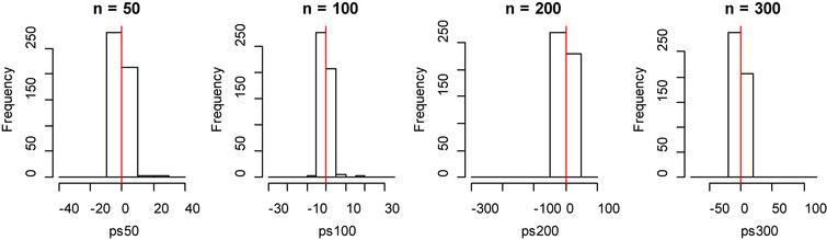 Histogram of bias for fitting data of penalized spline method with model 2.