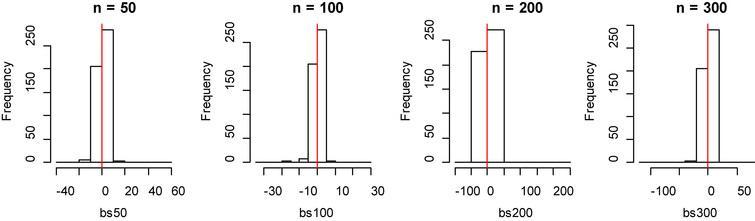 Histogram of bias for fitting data of B-spline method with model 2.