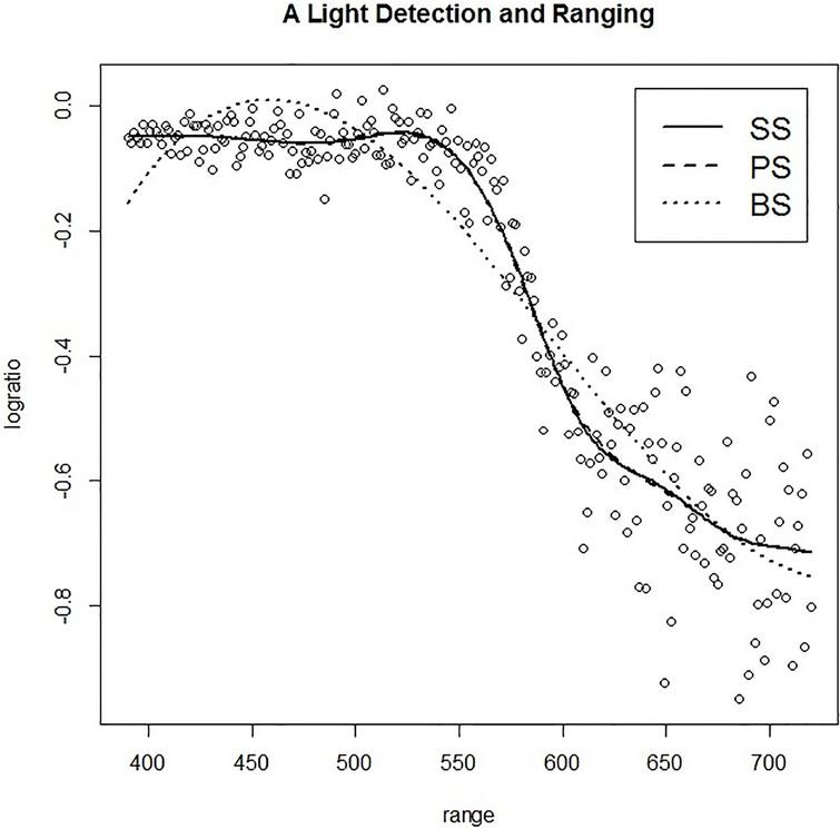 The plot of LIDAR data frame and model fitting of SS, PS, and BS methods.