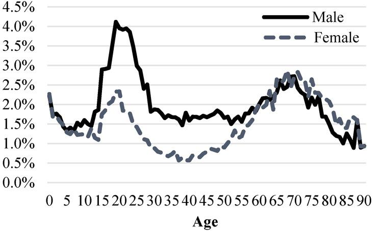 Percentage difference between the IDI-ERP and the corrected IDI-ERP, by sex and age.