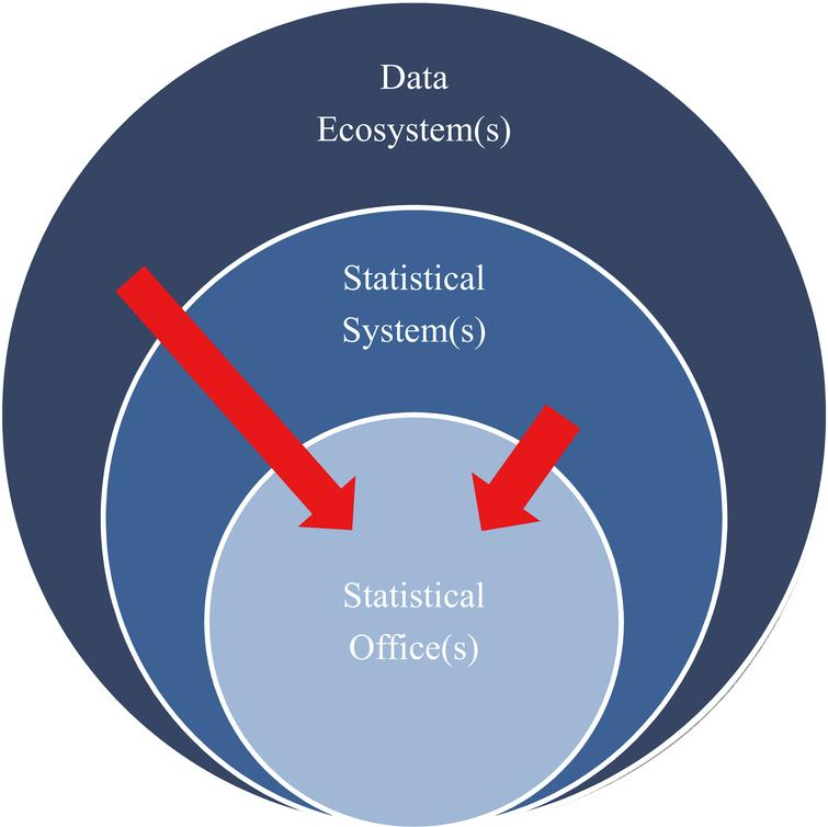 (National/Global) statistical and data ecosystems.