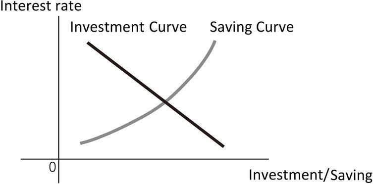 Upward-sloping saving and downward-sloping investment curves.