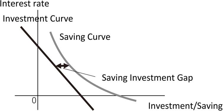 Downward-sloping saving and investment curves.