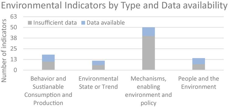 Total number of environmental Indicators by type and data availability, 2019.