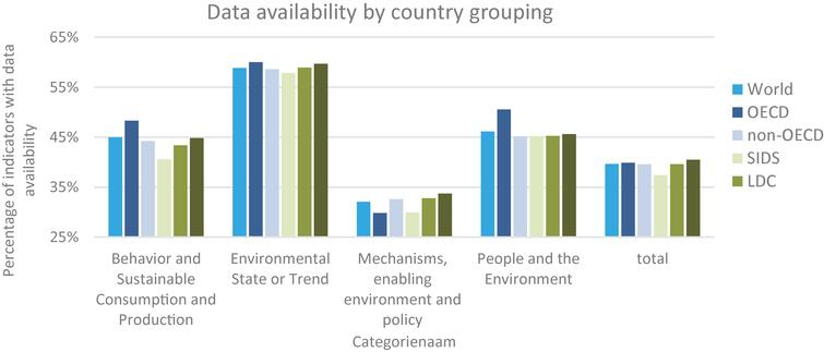 Data availability by indicator category and country group, 2019.