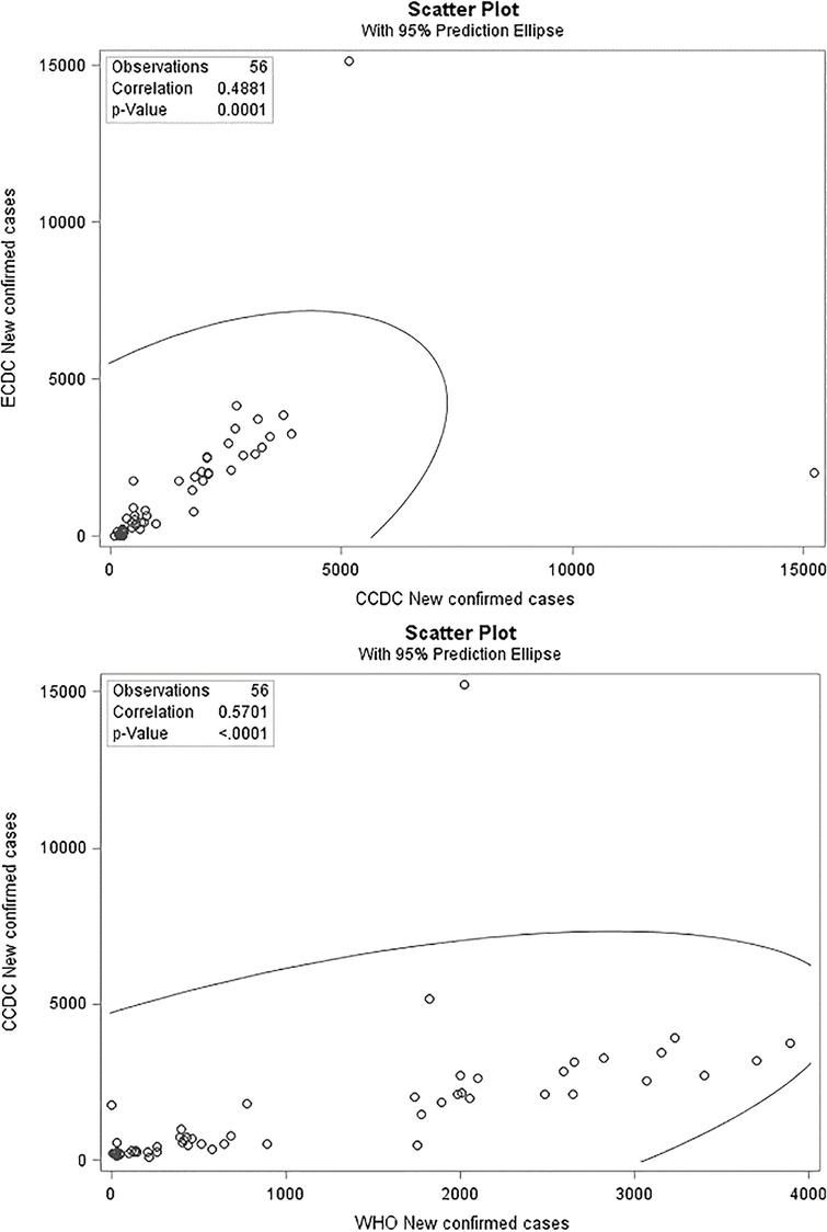 Scatter plot and correlation between CCDC reports with WHO, and ECDC reports.