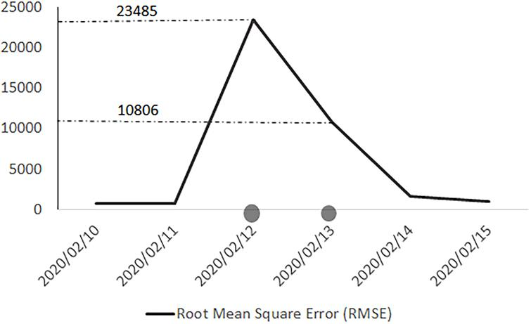 Daily Sum of square error aggregated for all attributes, countries and datasets.