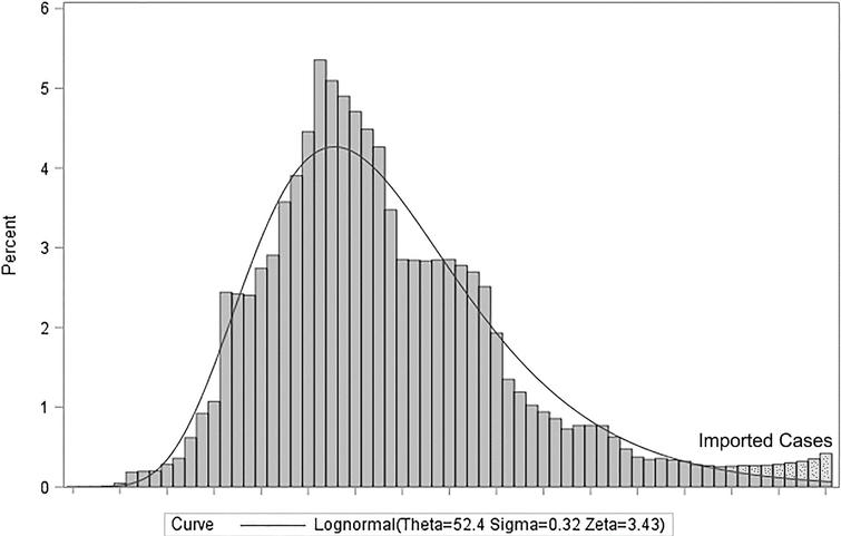 The Lognormal distribution for attributed new confirmed cases in China.