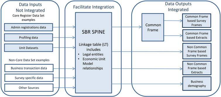 ABS business register as an integrating spine.