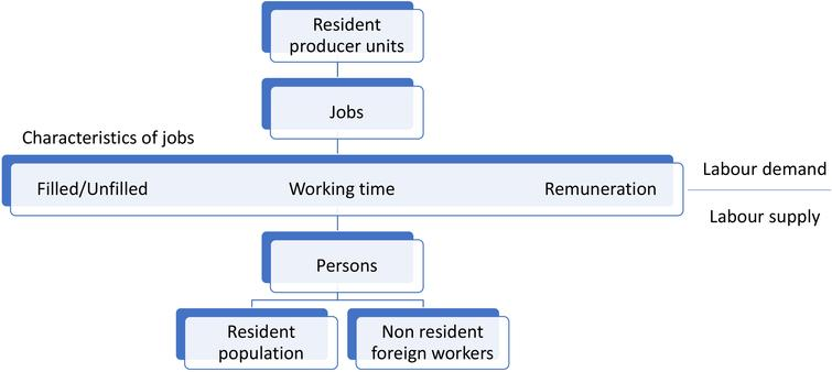 Development of labour accounts in Iran: Conceptual framework.