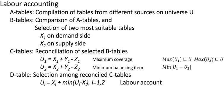 Development of labour accounts in Iran: Practice.