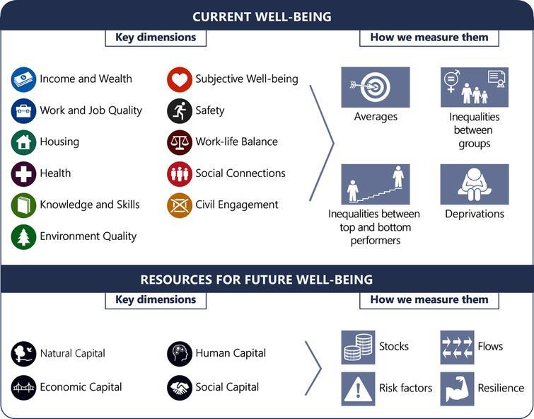 The OECD framework for the Better Life Initiative.