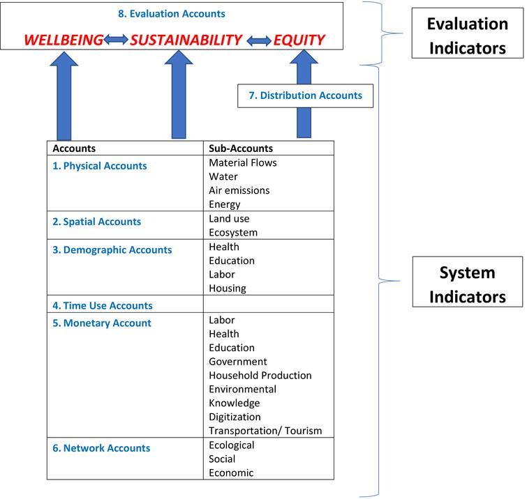 WiSE accounting framework and indicators.